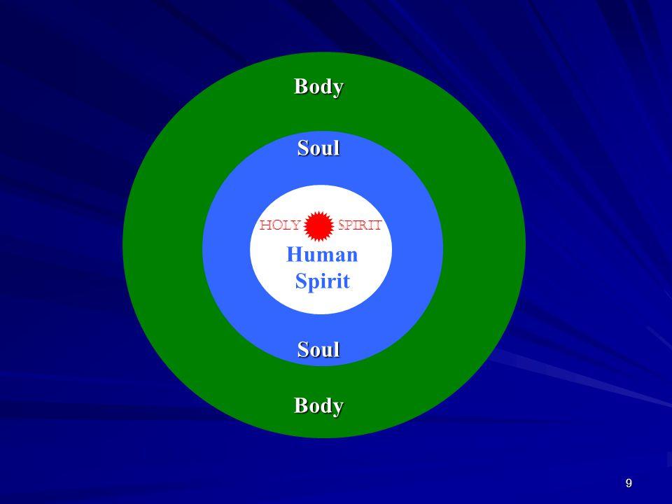 9 Holy Spirit Body Body Soul Soul Human Spirit Holy Spirit