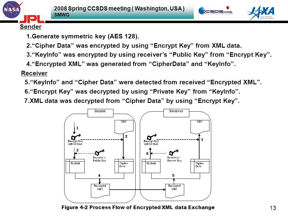 "2008 Spring CCSDS meeting ( Washington, USA ) SMWG 13 Sender 1.Generate symmetric key (AES 128). 2.""Cipher Data"" was encrypted by using ""Encrypt Key"""