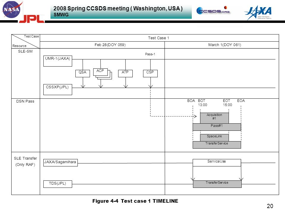 2008 Spring CCSDS meeting ( Washington, USA ) SMWG 20 ACP Test Case Resource SLE-SM CSSXP(JPL) DSN Pass Test Case 1 QSAATP UMR-1(JAXA) CSP SLE Transfer (Only RAF) Feb 28(DOY 059) Pass-1 TDS(JPL) JAXA/Sagamihara March 1(DOY 061) ACP TransferService ServiceUse BOABOT 13:00 EOT 15:00 EOA SpaceLink Acquisition #1 Pass#1 Figure 4-4Test case 1 TIMELINE