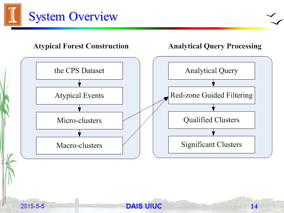 2015-5-5 14 DAIS UIUC System Overview