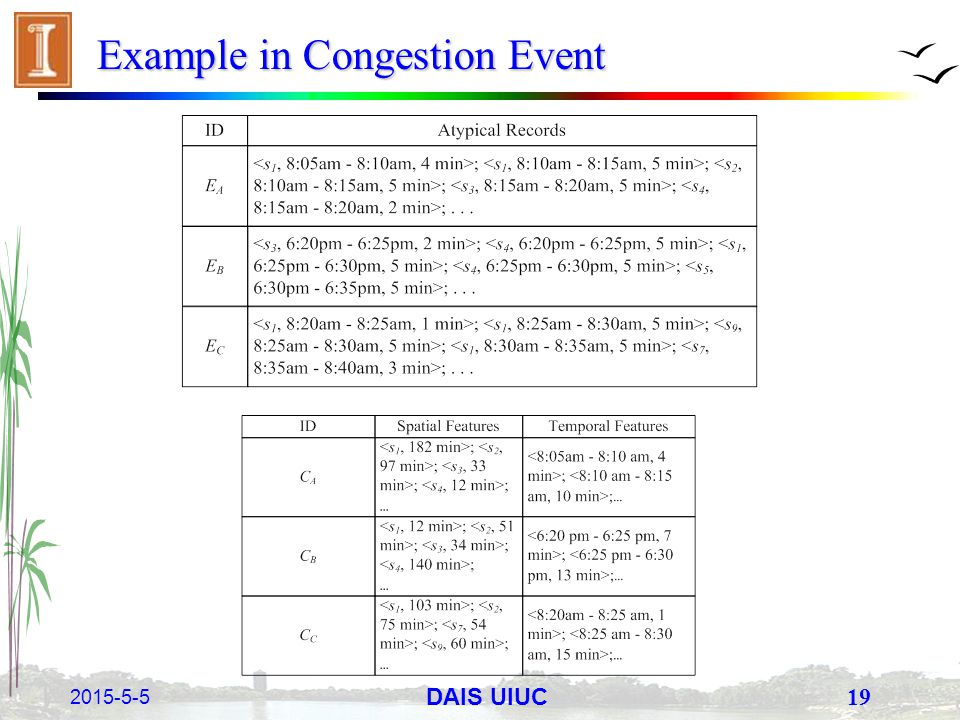 2015-5-5 19 DAIS UIUC Example in Congestion Event