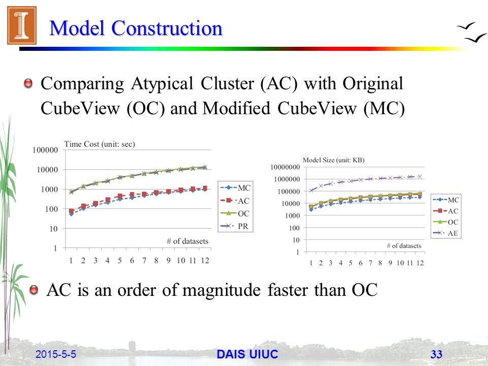 2015-5-5 33 DAIS UIUC Model Construction Comparing Atypical Cluster (AC) with Original CubeView (OC) and Modified CubeView (MC) AC is an order of magn