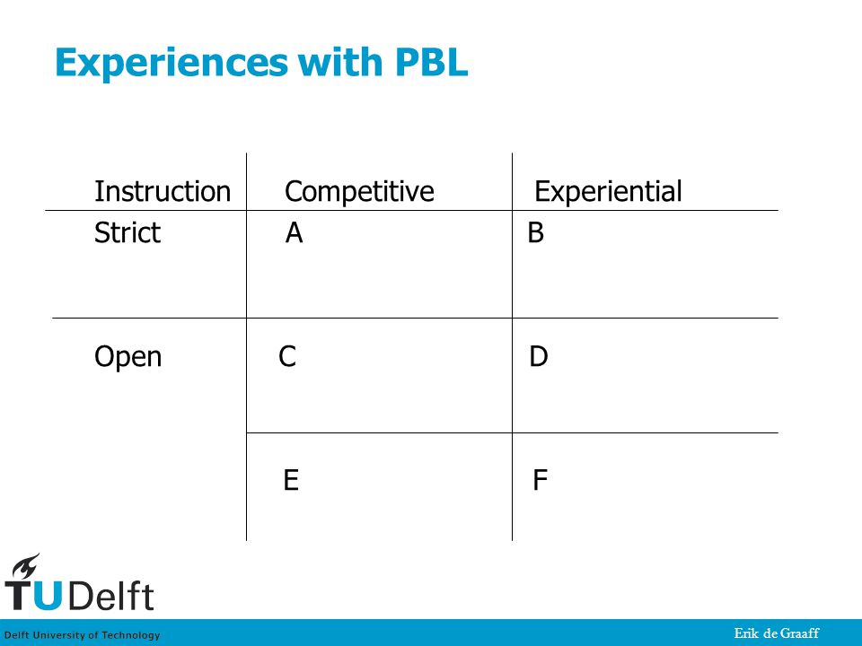 Erik de Graaff Experiences with PBL Instruction Competitive Experiential Strict A B Open C D E F