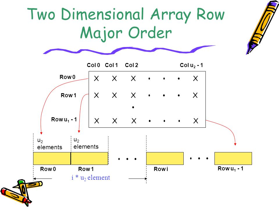 Two Dimensional Array Row Major Order XXXX XXXX XXXX Col 0Col 1Col 2Col u 2 - 1 Row 0 Row 1 Row u 1 - 1 u 2 elements u 2 elements Row 0Row 1 Row u 1 - 1 Row i i * u 2 element