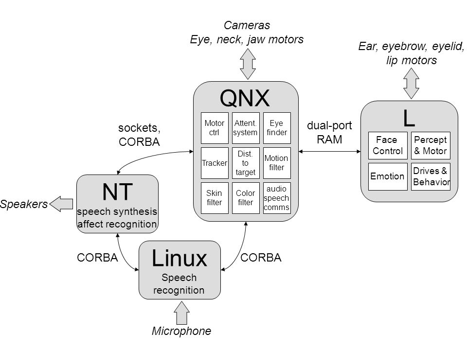 NT speech synthesis affect recognition Linux Speech recognition Face Control Emotion Percept & Motor Drives & Behavior L Tracker Attent.