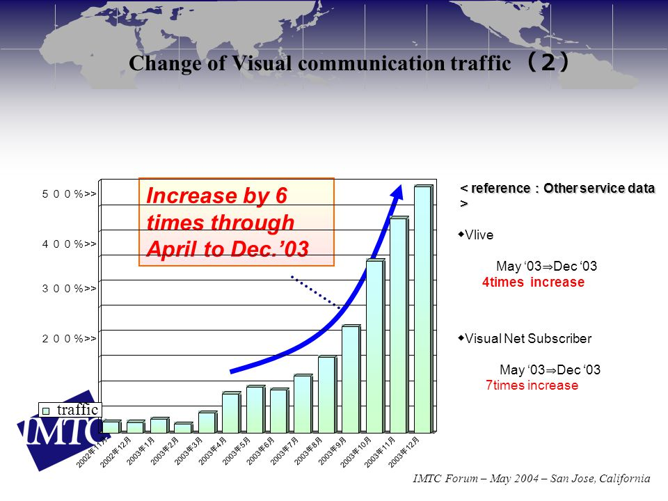 IMTC Forum – May 2004 – San Jose, California Change of Visual communication traffic (2) Increase by 6 times through April to Dec.'03 200% >> 300% >> 4