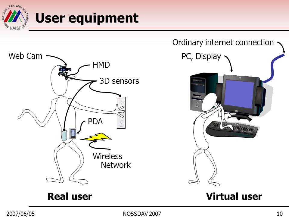 2007/06/05NOSSDAV 200710 User equipment PDA 3D sensors HMD Web Cam Real userVirtual user PC, Display Wireless Network Ordinary internet connection