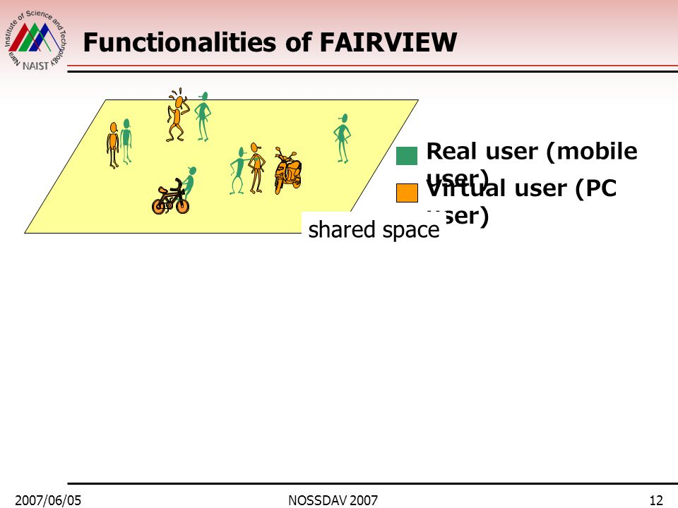2007/06/05NOSSDAV 200712 Functionalities of FAIRVIEW Real user (mobile user) Virtual user (PC user) shared space