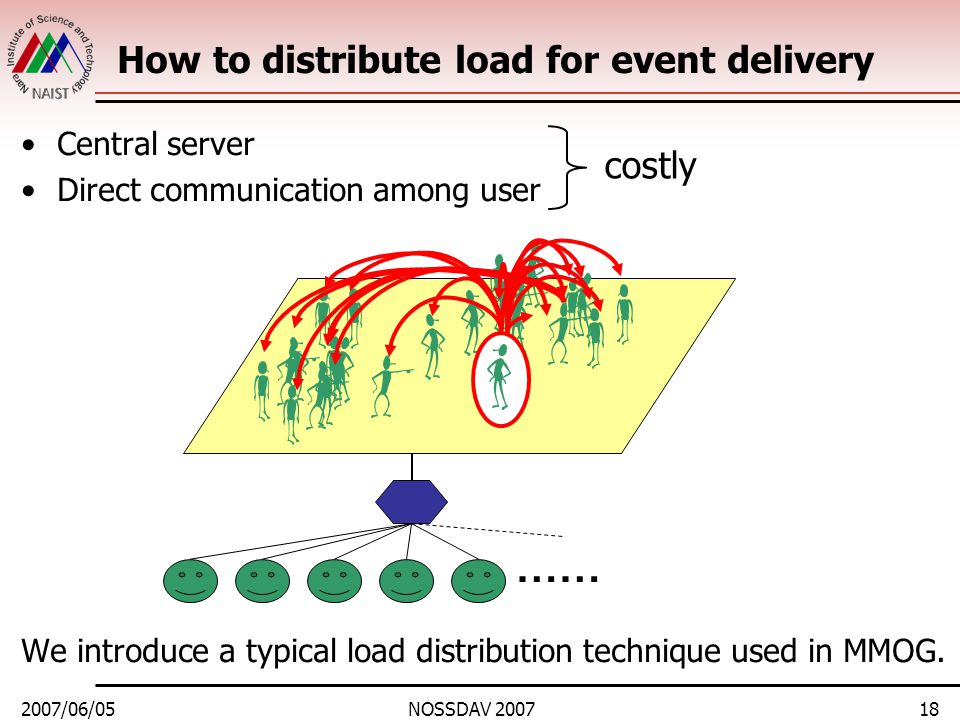 2007/06/05NOSSDAV 200718 …… How to distribute load for event delivery Central server Direct communication among user We introduce a typical load distribution technique used in MMOG.