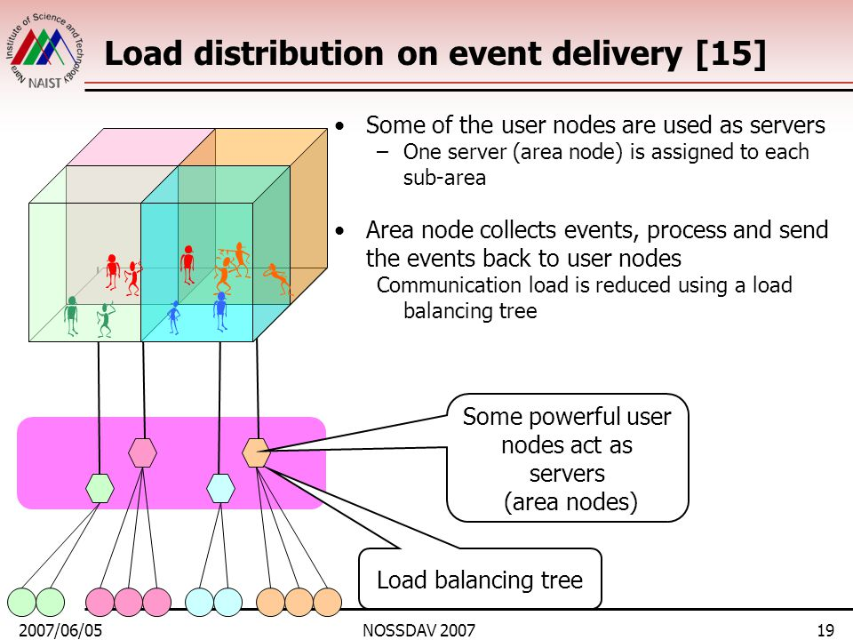 2007/06/05NOSSDAV 200719 Load distribution on event delivery [15] Some of the user nodes are used as servers –One server (area node) is assigned to each sub-area Area node collects events, process and send the events back to user nodes Communication load is reduced using a load balancing tree Some powerful user nodes act as servers (area nodes) Load balancing tree