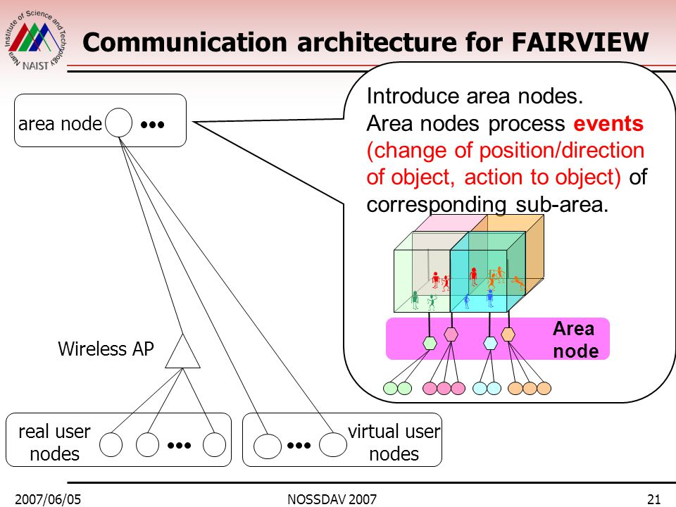 2007/06/05NOSSDAV 200721 Communication architecture for FAIRVIEW area node real user nodes virtual user nodes Introduce area nodes.