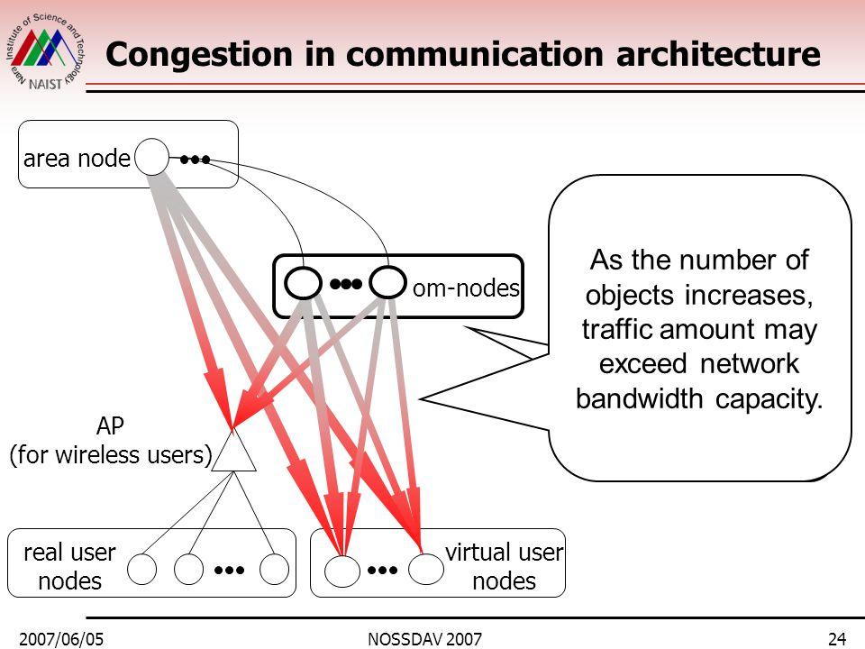 2007/06/05NOSSDAV 200724 Congestion in communication architecture area node real user nodes om-nodes virtual user nodes AP (for wireless users) As the number of objects increases, traffic amount may exceed network bandwidth capacity.