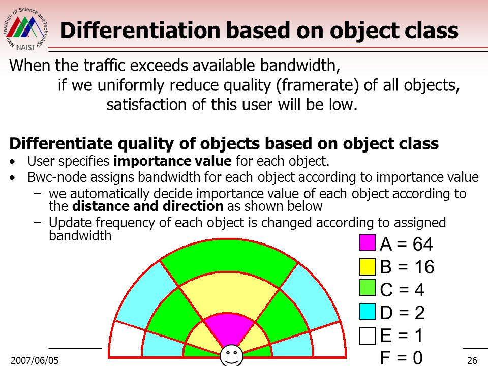 2007/06/05NOSSDAV 200726 A = 64 B = 16 C = 4 D = 2 E = 1 F = 0 Differentiation based on object class When the traffic exceeds available bandwidth, if