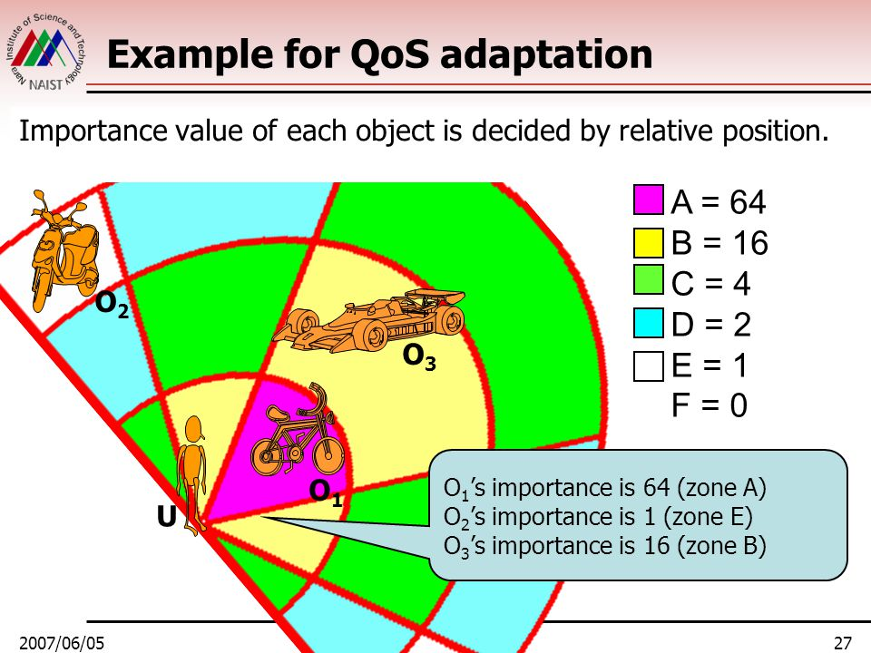 2007/06/05NOSSDAV 200727 Example for QoS adaptation Importance value of each object is decided by relative position. U O1O1 O3O3 O2O2 A = 64 B = 16 C