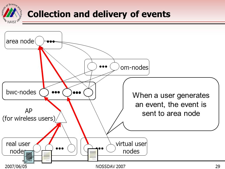 2007/06/05NOSSDAV 200729 Collection and delivery of events area node bwc-nodes real user nodes om-nodes virtual user nodes AP (for wireless users) When a user generates an event, the event is sent to area node