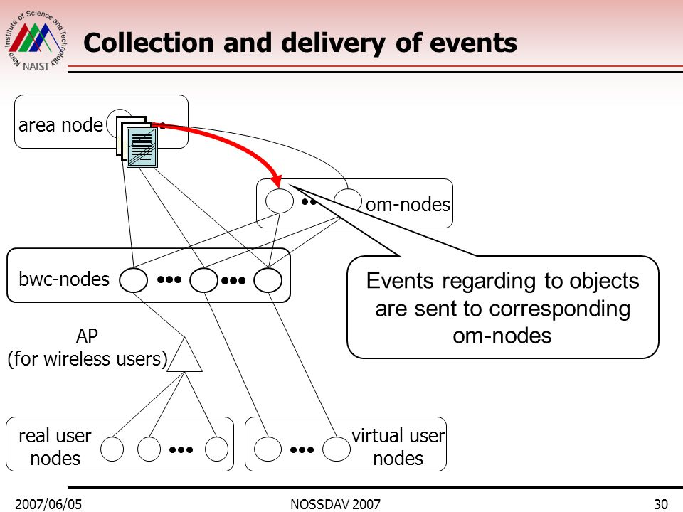2007/06/05NOSSDAV 200730 Collection and delivery of events area node bwc-nodes real user nodes om-nodes virtual user nodes Events regarding to objects are sent to corresponding om-nodes AP (for wireless users)