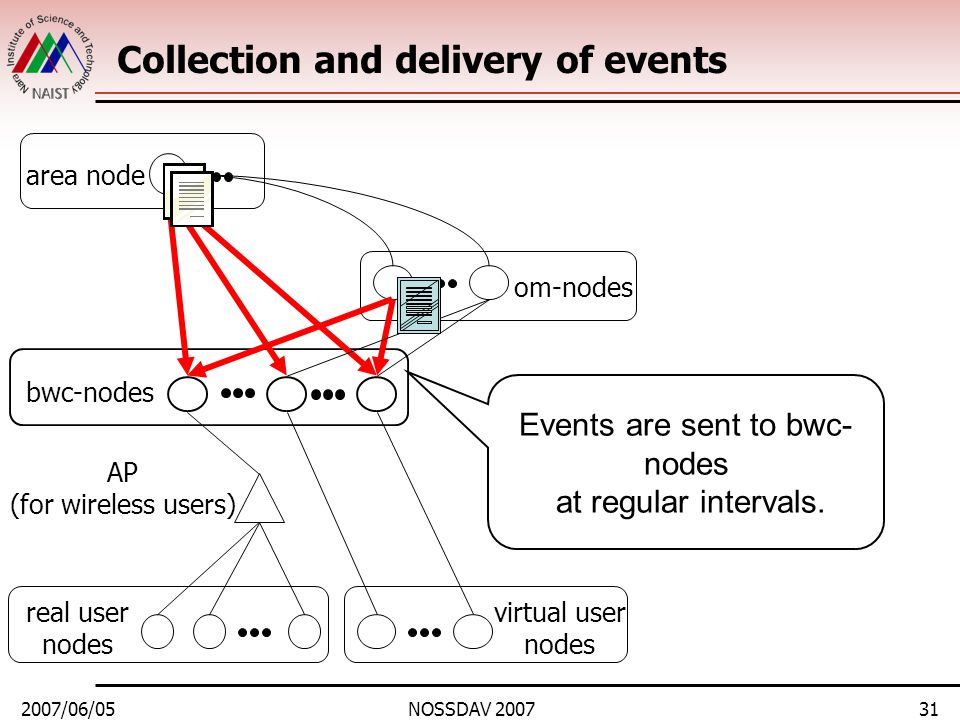 2007/06/05NOSSDAV 200731 Collection and delivery of events area node bwc-nodes real user nodes om-nodes virtual user nodes AP (for wireless users) Eve