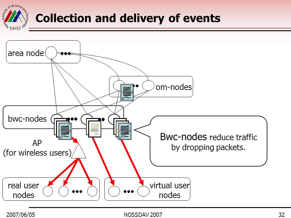 2007/06/05NOSSDAV 200732 Collection and delivery of events area node bwc-nodes real user nodes om-nodes virtual user nodes AP (for wireless users) Bwc-nodes reduce traffic by dropping packets.