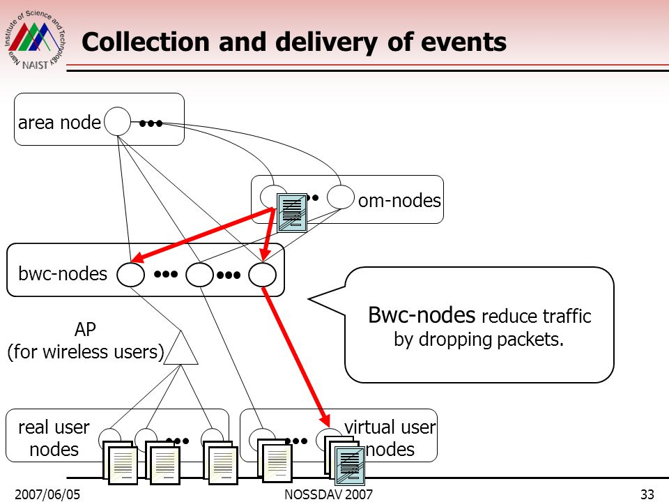 2007/06/05NOSSDAV 200733 Collection and delivery of events area node bwc-nodes real user nodes om-nodes virtual user nodes AP (for wireless users) Bwc-nodes reduce traffic by dropping packets.
