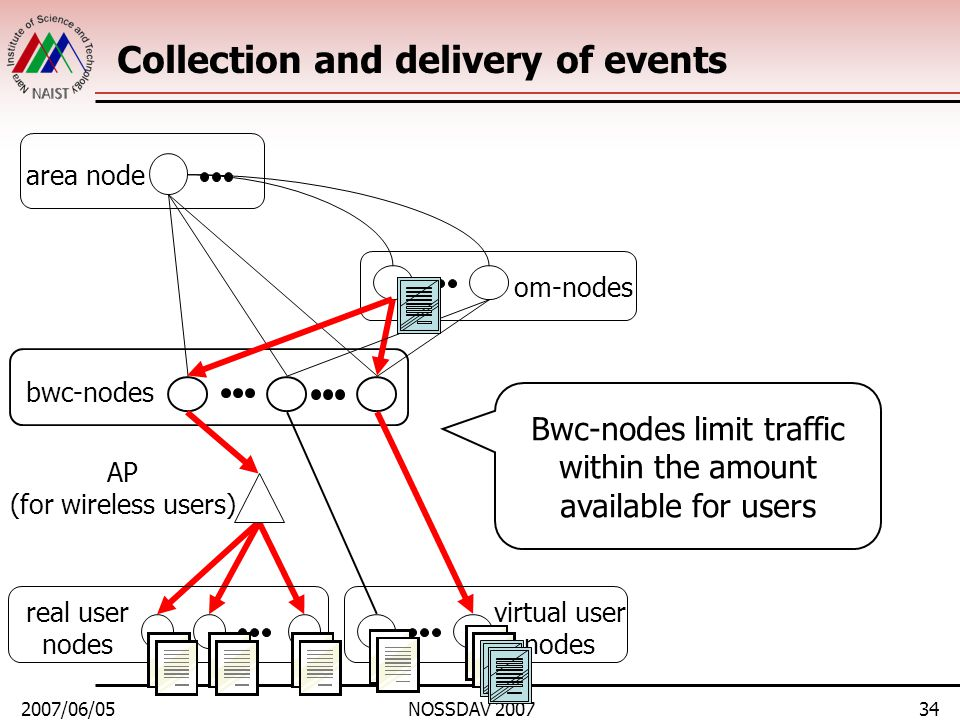2007/06/05NOSSDAV 200734 Collection and delivery of events area node bwc-nodes real user nodes om-nodes virtual user nodes AP (for wireless users) Bwc-nodes limit traffic within the amount available for users