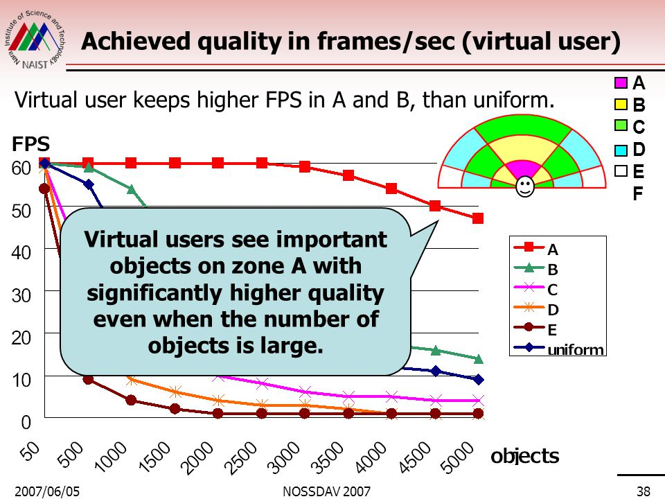 2007/06/05NOSSDAV 200738 Achieved quality in frames/sec (virtual user) Virtual user keeps higher FPS in A and B, than uniform.