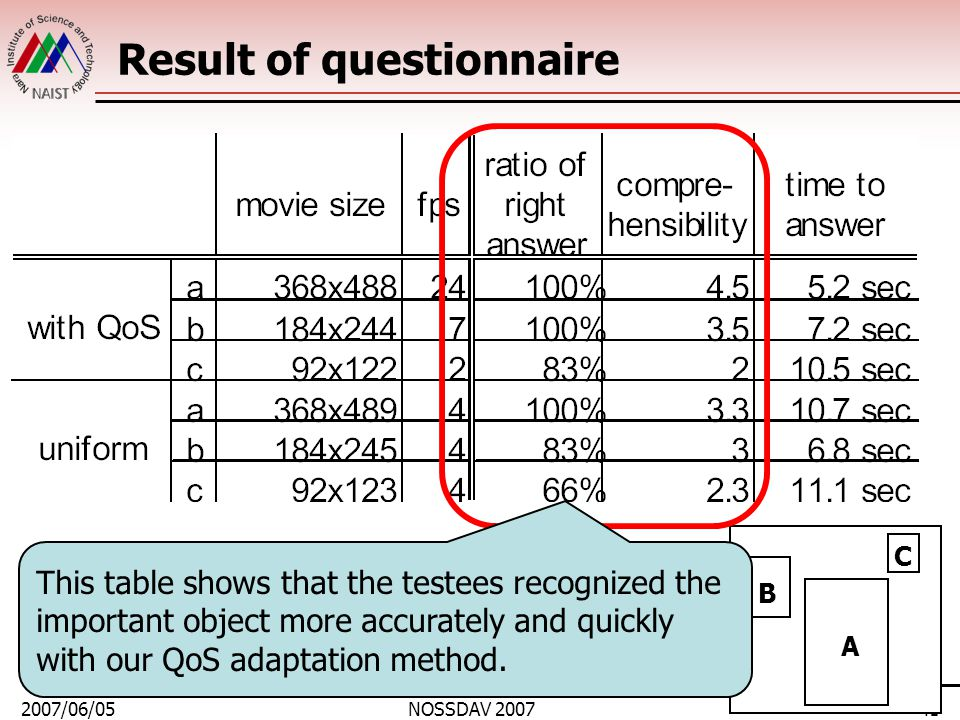 2007/06/05NOSSDAV 200741 Result of questionnaire A B C This table shows that the testees recognized the important object more accurately and quickly with our QoS adaptation method.