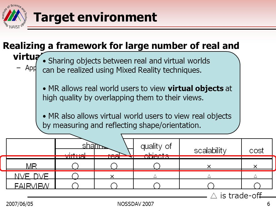 2007/06/05NOSSDAV 20076 Target environment Realizing a framework for large number of real and virtual users to share information via network –Applicat