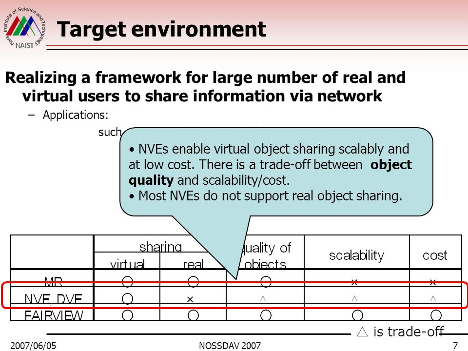 2007/06/05NOSSDAV 20078 Target environment Realizing a framework for large number of real and virtual users to share information via network –Applications: such as concert, shopping, exhibition, sports, game, etc… We propose FAIRVIEW △ is trade-off FAIRVIEW satisfies all of these criteria.