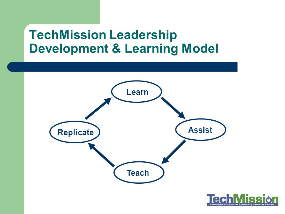TechMission Leadership Development Model 1.Students take a computer class then become… 2.
