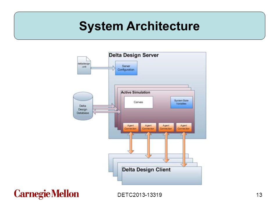 DETC2013-1331913 System Architecture