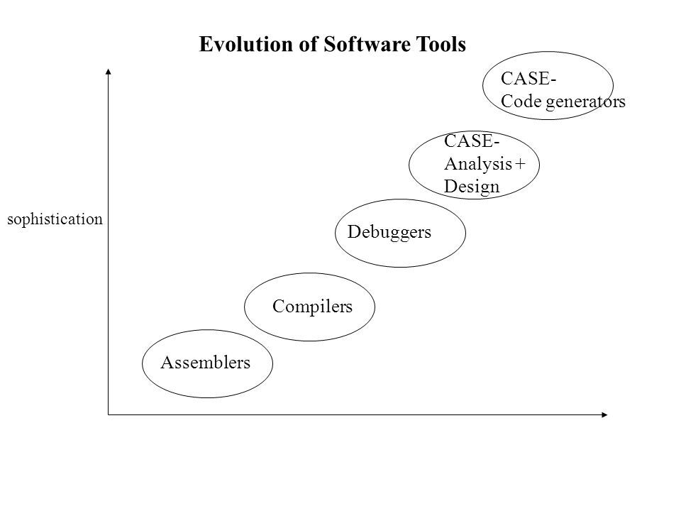 Assemblers Compilers Debuggers CASE- Analysis + Design CASE- Code generators Evolution of Software Tools sophistication
