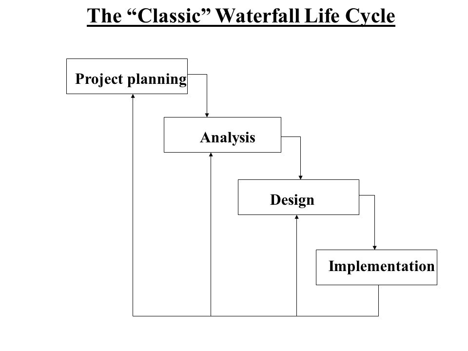 "The ""Classic"" Waterfall Life Cycle Analysis Design Implementation Project planning"