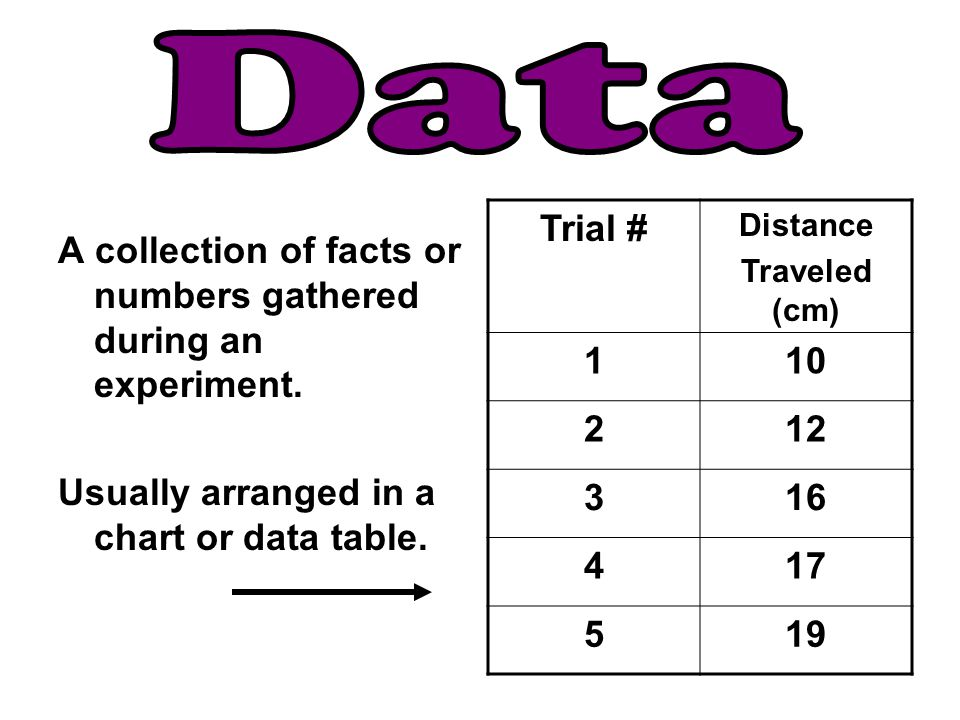 A collection of facts or numbers gathered during an experiment. Usually arranged in a chart or data table. Trial # Distance Traveled (cm) 110 212 316