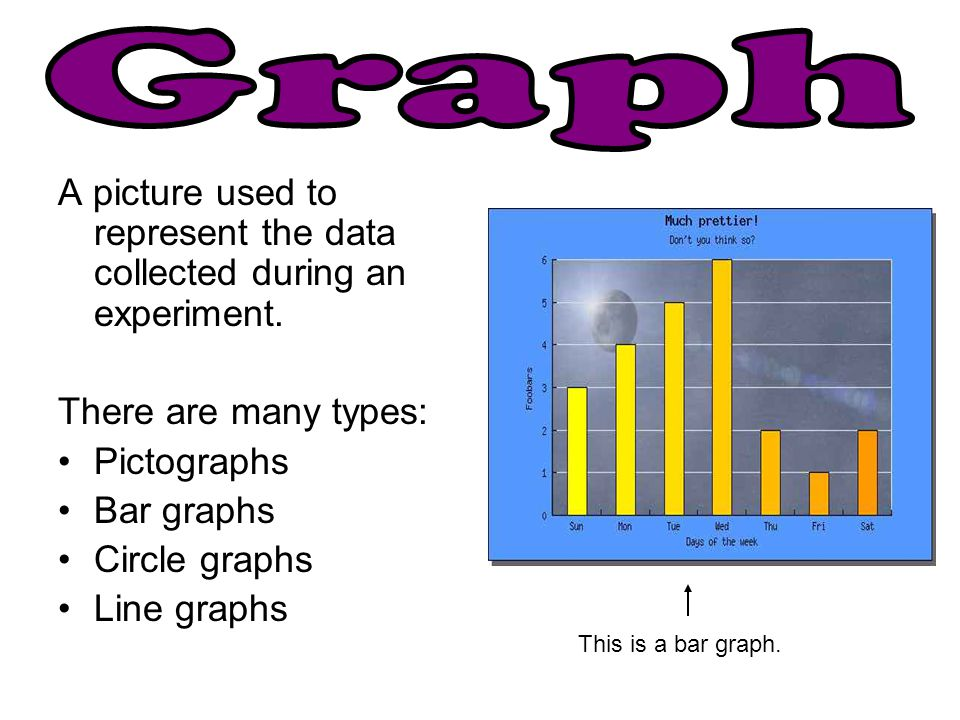 A picture used to represent the data collected during an experiment. There are many types: Pictographs Bar graphs Circle graphs Line graphs This is a