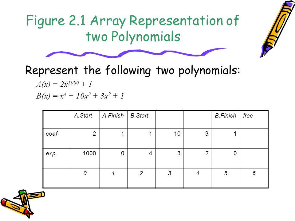 Figure 2.1 Array Representation of two Polynomials Represent the following two polynomials: A(x) = 2x 1000 + 1 B(x) = x 4 + 10x 3 + 3x 2 + 1 A.StartA.