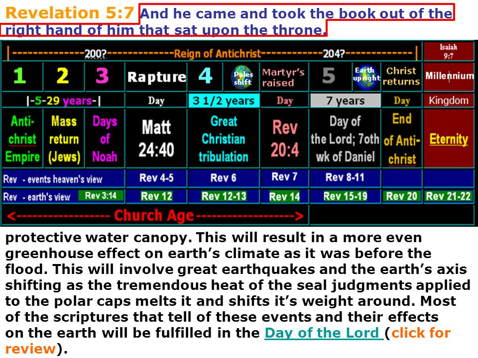 Revelation 5:7 And he came and took the book out of the right hand of him that sat upon the throne. protective water canopy. This will result in a mor