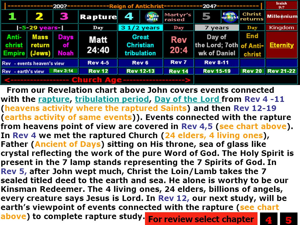 From our Revelation chart above John covers events connected with the rapture, tribulation period, Day of the Lord from Rev 4 -11 (heavens activity wh
