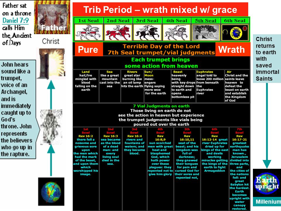 Christ returns to earth with saved immortal Saints Millenium Trib Period – wrath mixed w/ grace PureWrath