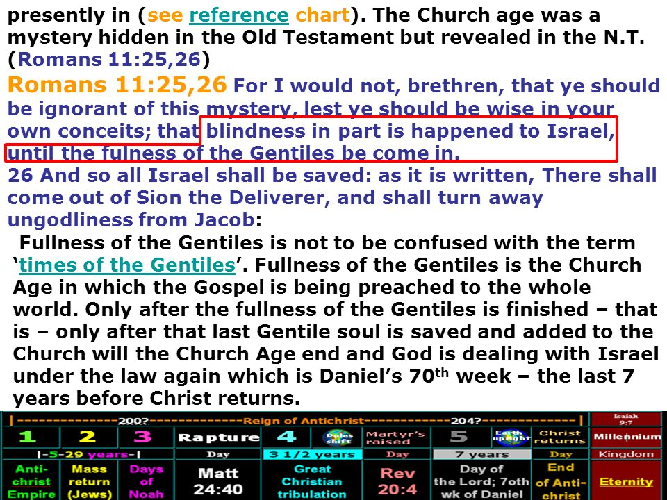 presently in (see reference chart). The Church age was a mystery hidden in the Old Testament but revealed in the N.T. (Romans 11:25,26)reference Roman