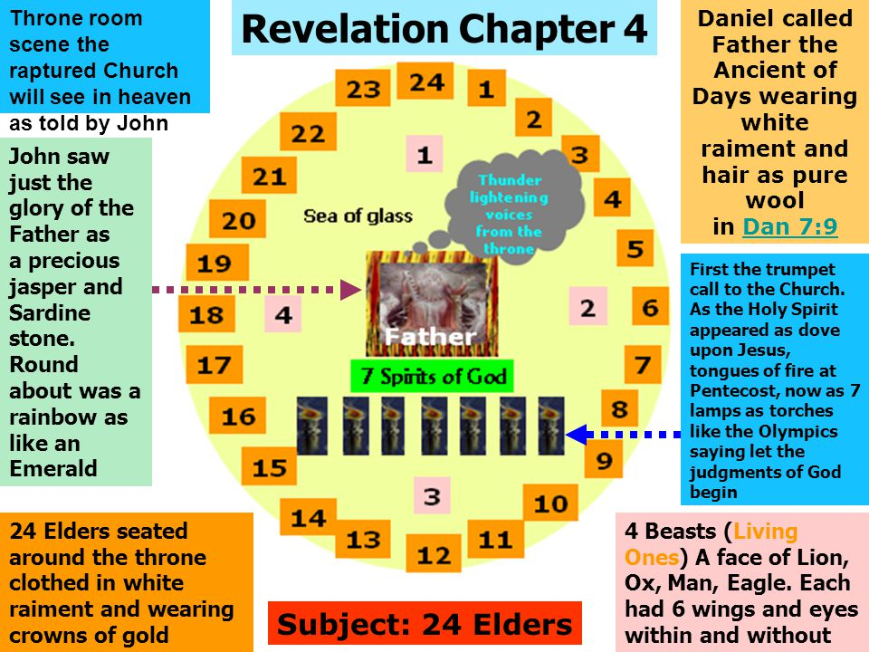 Revelation Chapter 4 Daniel called Father the Ancient of Days wearing white raiment and hair as pure wool in Dan 7:9Dan 7:9 24 Elders seated around th
