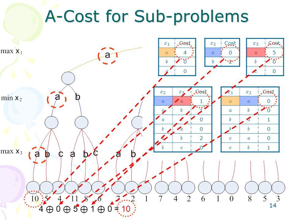 14 A-Cost for Sub-problems x1x1 Cost a 4 b 0 c 0 x2x2 a 0 b 2 x2x2 x3x3 aa 1 ab 1 ac 0 ba 0 bb 2 bc 0 x3x3 a 5 b 0 c 0 x1x1 x2x2 aa 0 ab 0 ba 1 bb 0 ca 0 cb 1 4 ⊕ 0 ⊕ 5 ⊕ 1 ⊕ 0 = 10