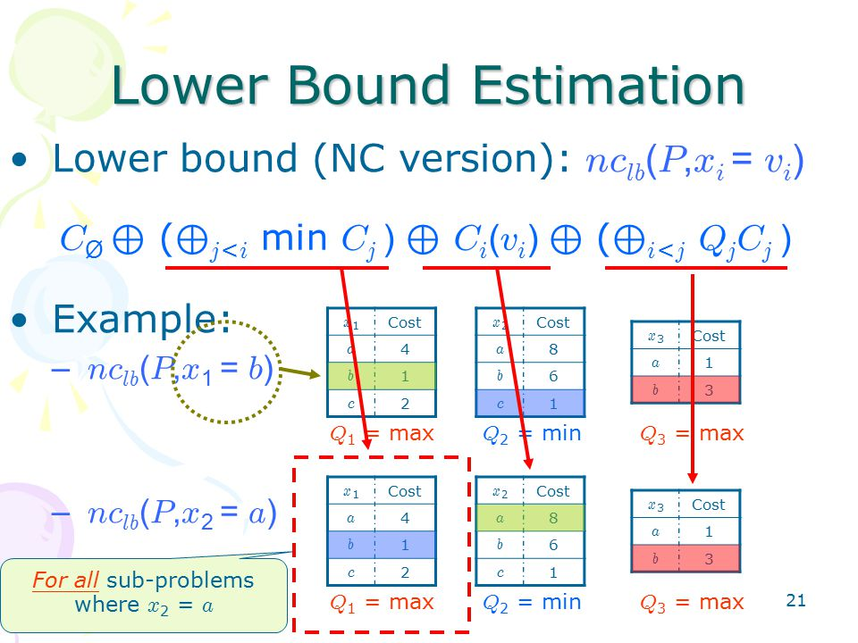 21 Lower bound (NC version): nc lb ( P, x i = v i ) Example: – nc lb ( P, x 1 = b ) – nc lb ( P, x 2 = a ) Lower Bound Estimation x1x1 Cost a 4 b 1 c 2 x2x2 a 8 b 6 c 1 x3x3 a 1 b 3 Q 1 = max Q 2 = min Q 3 = max x1x1 Cost a 4 b 1 c 2 x2x2 a 8 b 6 c 1 x3x3 a 1 b 3 Q 1 = max Q 2 = min Q 3 = max For all sub-problems where x 2 = a C Ø ⊕ ( ⊕ j < i min C j ) ⊕ C i ( v i ) ⊕ ( ⊕ i < j Q j C j )