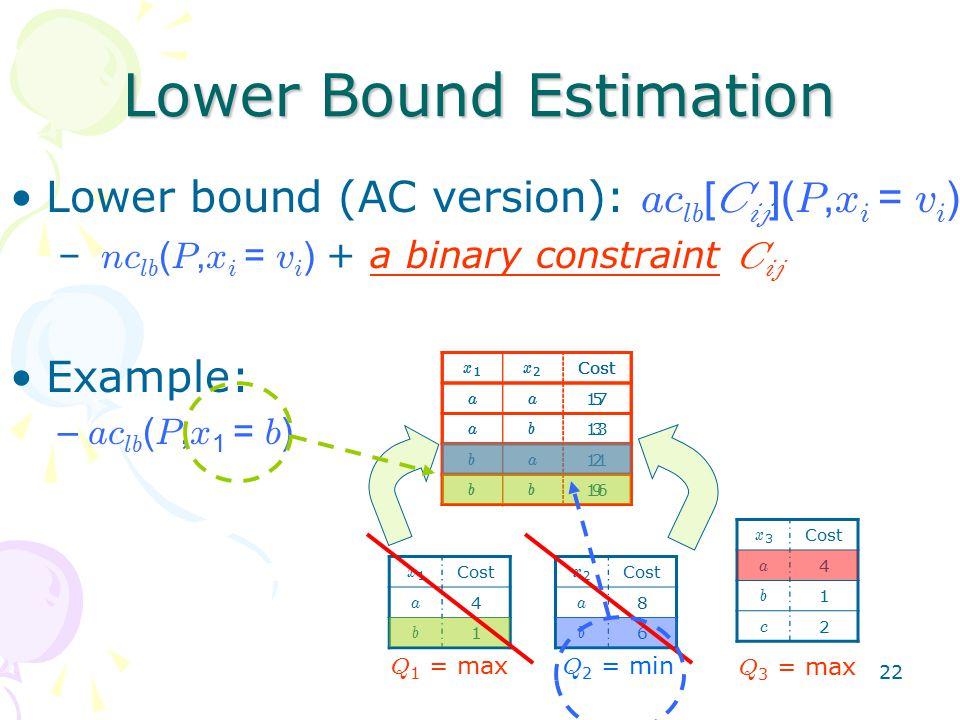 22 Lower Bound Estimation Lower bound (AC version): ac lb [ C ij ]( P, x i = v i ) – nc lb ( P, x i = v i ) + a binary constraint C ij Example: – ac lb ( P, x 1 = b ) x1x1 Cost a 4 b 1 x2x2 a 8 b 6 Q 1 = max Q 2 = min Q 3 = max x3x3 Cost a 4 b 1 c 2 x1x1 x2x2 aa 5 ab 3 ba 2 bb 9 x1x1 x2x2 aa 17 ab 13 ba 11 bb 16