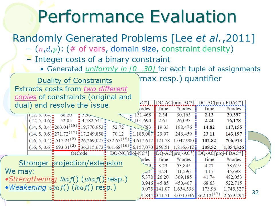 32 Randomly Generated Problems [Lee et al.,2011] –( n, d, p ): (# of vars, domain size, constraint density) –Integer costs of a binary constraint Generated uniformly in [0 … 30] for each tuple of assignments –Probability of 50%: a min (max resp.) quantifier –Time limit: 900s Performance Evaluation Stronger projection/extension We may: Strengthening lbaf () ( ubaf () resp.) Weakening ubaf () ( lbaf () resp.) Duality of Constraints Extracts costs from two different copies of constraints (original and dual) and resolve the issue