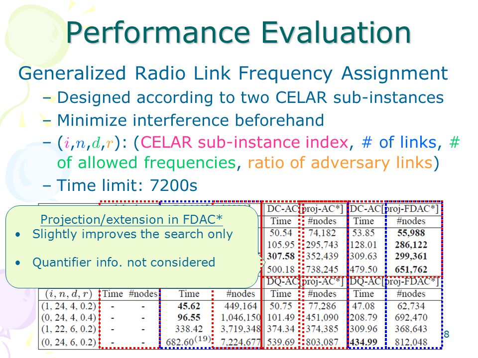 38 Generalized Radio Link Frequency Assignment –Designed according to two CELAR sub-instances –Minimize interference beforehand –( i, n, d, r ): (CELAR sub-instance index, # of links, # of allowed frequencies, ratio of adversary links) –Time limit: 7200s Performance Evaluation Projection/extension in FDAC* Slightly improves the search only Quantifier info.
