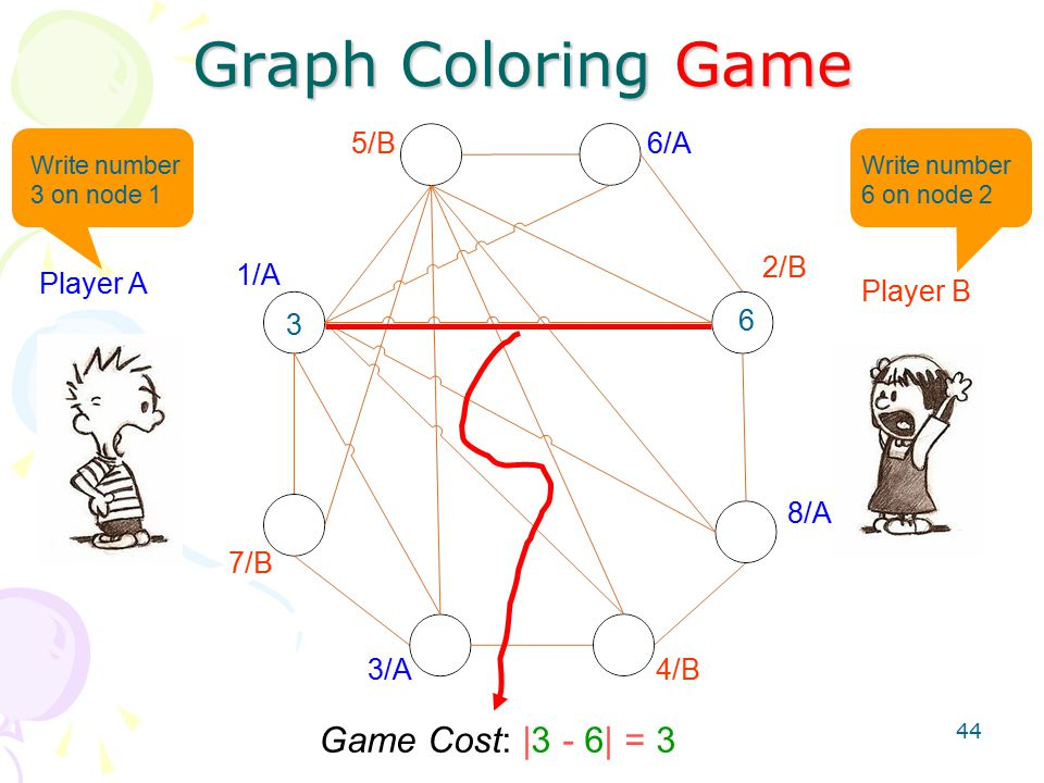 44 Graph Coloring Game 1/A 2/B 3/A4/B 5/B6/A 7/B 8/A Player A Player B Write number 3 on node 1 Write number 6 on node 2 3 6 Game Cost: |3 - 6| = 3