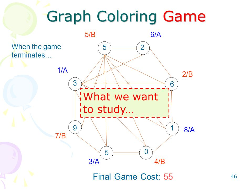 46 Graph Coloring Game 1/A 2/B 3/A4/B 5/B6/A 7/B 8/A 3 6 5 Final Game Cost: 55 9 0 1 52 When the game terminates… What we want to study…
