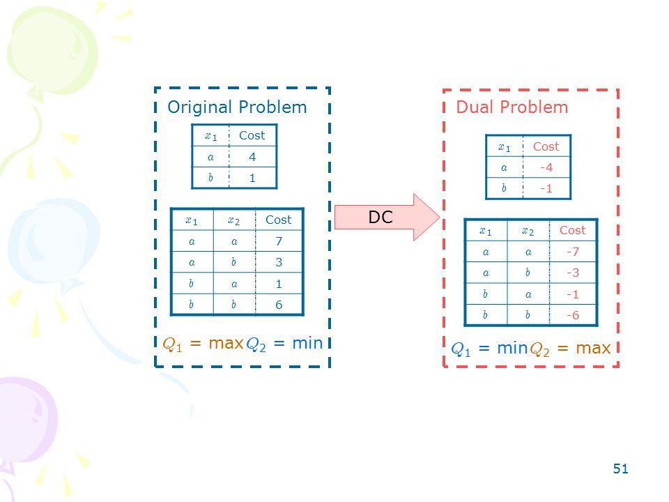 51 x1x1 Cost a 4 b 1 x1x1 x2x2 aa 7 ab 3 ba 1 bb 6 DC Original ProblemDual Problem Q 1 = max Q 2 = min Q 2 = max Q 1 = min x1x1 Cost a -4 b x1x1 x2x2 Cost aa -7 ab -3 ba bb -6