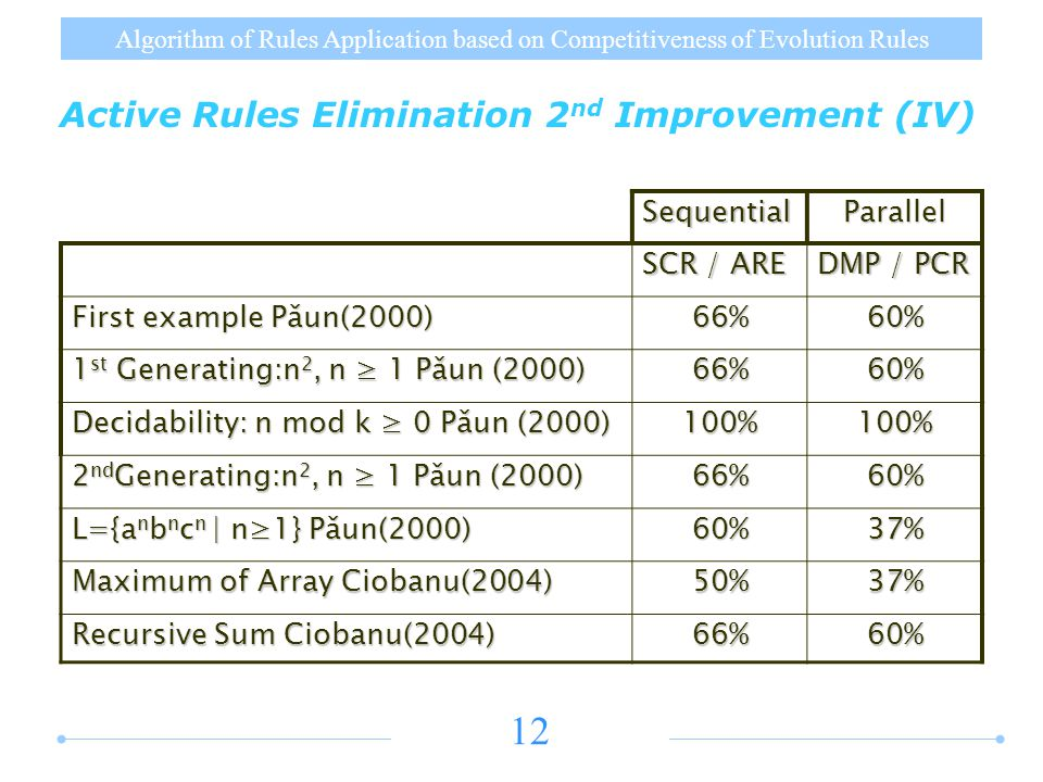 Algorithm of Rules Application based on Competitiveness of Evolution Rules 12 Active Rules Elimination 2 nd Improvement (IV) SequentialParallel SCR / ARE DMP / PCR First example Pǎun(2000) 66%60% 1 st Generating:n 2, n ≥ 1 Pǎun (2000) 66%60% Decidability: n mod k ≥ 0 Pǎun (2000) 100%100% 2 nd Generating:n 2, n ≥ 1 Pǎun (2000) 66%60% L={a n b n c n | n≥1} Pǎun(2000) 60%37% Maximum of Array Ciobanu(2004) 50%37% Recursive Sum Ciobanu(2004) 66%60%