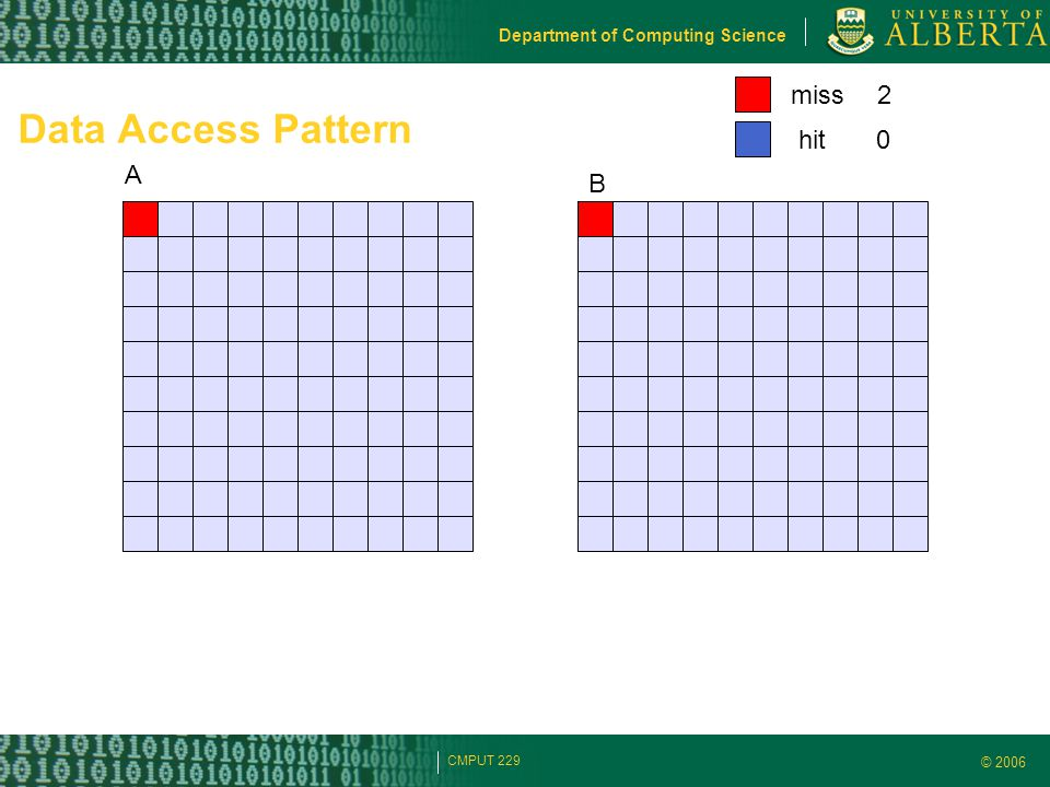 © 2006 Department of Computing Science CMPUT 229 Data Access Pattern A B miss hit 2 0